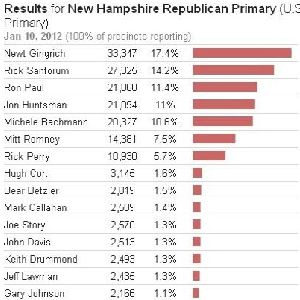 "New Hampshire votes for ""freedom"" and ""positive chage"""