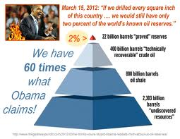 Obama Energy Policy:  Lies vs Facts (Part 2)