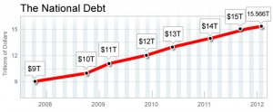 Obama Debt is Official: More Than Any President In History