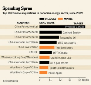Buoyed by Obama's ideology, China buys Canadian oil company