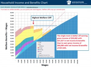 Of fiscal cliffs, welfare troughs, and Obama's perpetual campaigning
