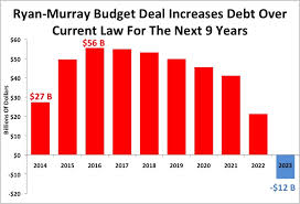 Ryan/Murry deal needs more Iacoccas to stand up for budget, military