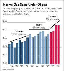 Obama's mid-term trifecta, part 2:  Income Inequality