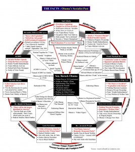 Saul Alinsky lives on as Obama, Reid, Holder, Clinton et al follow his 'Rules for Radicals' line by destructive line.